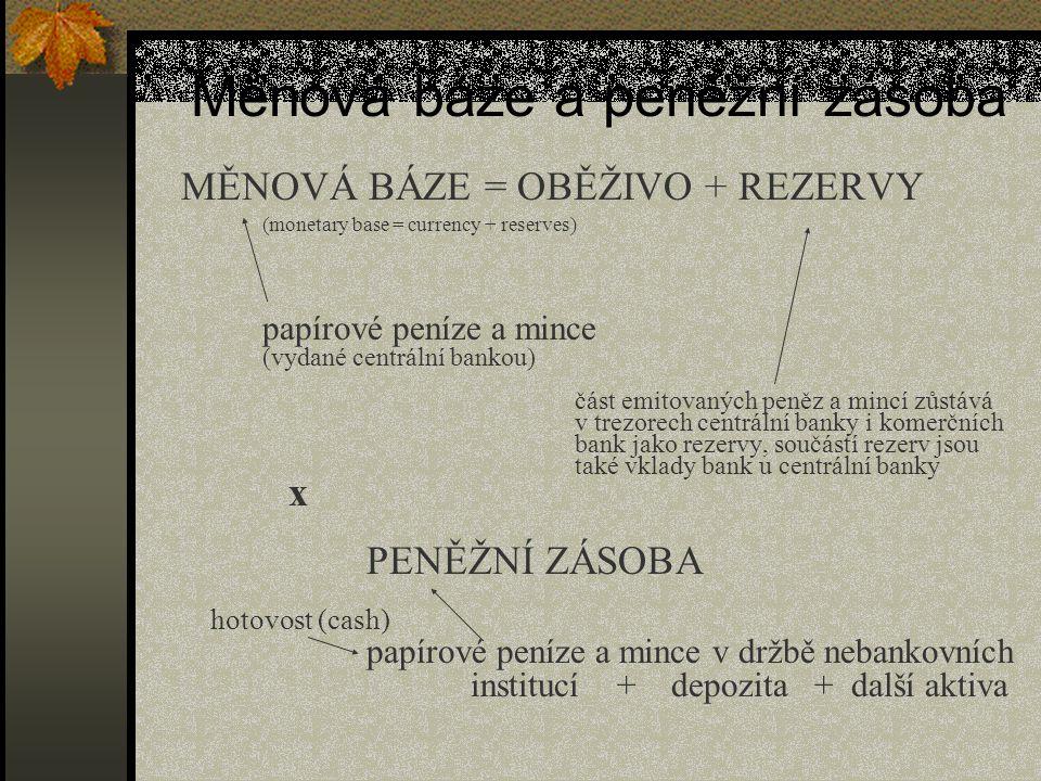 MONETARISTICKÁ VARIANTA KVANTITATIVNÍ TEORIE PENĚZ (1) M.