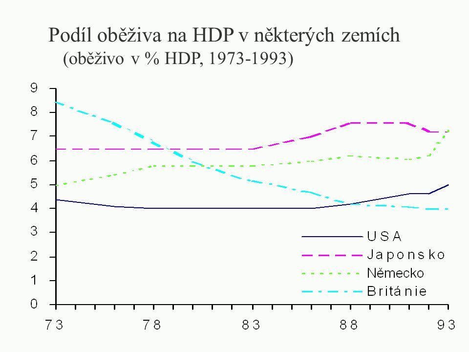 MONETARISTICKÉ POJETÍ INFLACE příčinou je rychlejší růst nabídky peněz než je růst poptávky po penězích inflace: otevřená potlačovaná přerušovaná stálá inflace z hlediska očekávání adaptivních racionálních inflace anticipovaná neanticipovaná