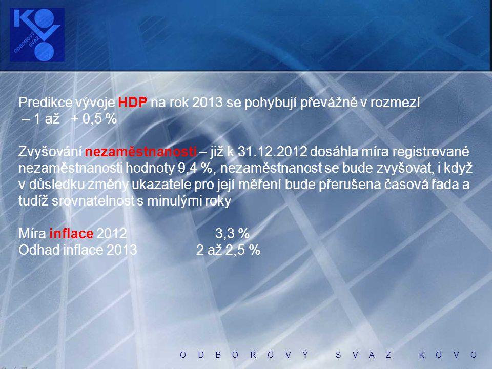 O D B O R O V Ý S V A Z K O V O Výsledky výzkumu Budoucnost důchodového systému (STEM, TRENDY 12/2012, zveřejněno 8.1.2013) S názorem, že současný důchodový systém je dlouhodobě neudržitelný a důchodová reforma je nezbytná, souhlasí třípětinová většina občanů (61 %) Ovšem oproti roku 2010 lze pozorovat jisté oslabení míry souhlasných odpovědí Necelá polovina veřejnosti (46 %) považuje za jeden z hlavních úkolů vlády Petra Nečase zahájit zásadní důchodovou reformu Jen pětina lidí (21 %) si však myslí, že vládní opatření v rámci důchodové reformy pomohou řešit budoucí problémy našeho důchodového systému