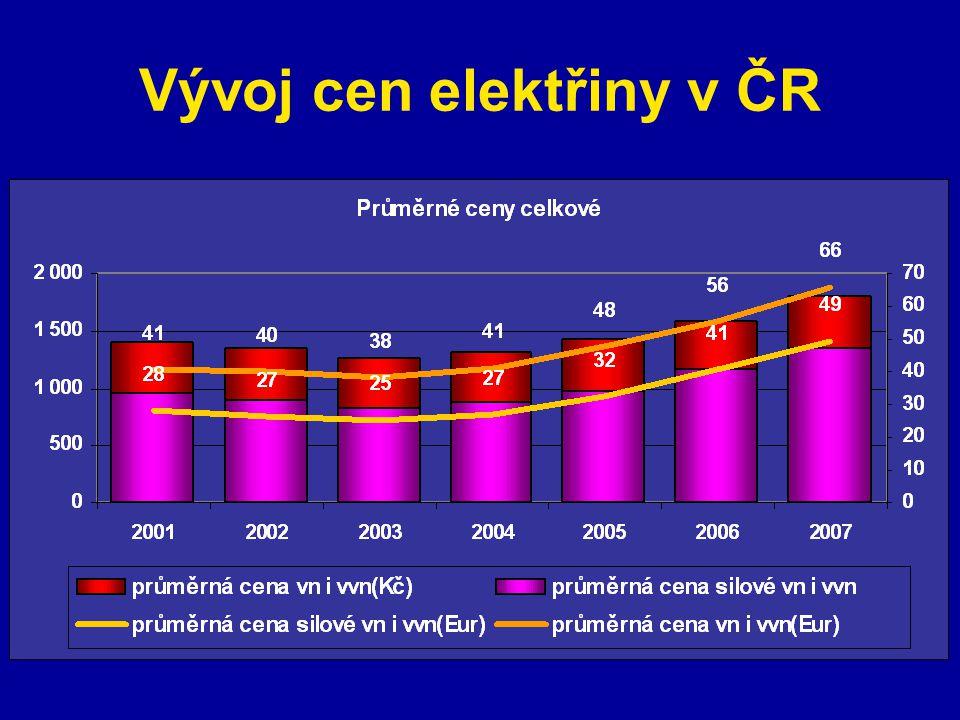 Vývoj cen elektřiny v ČR