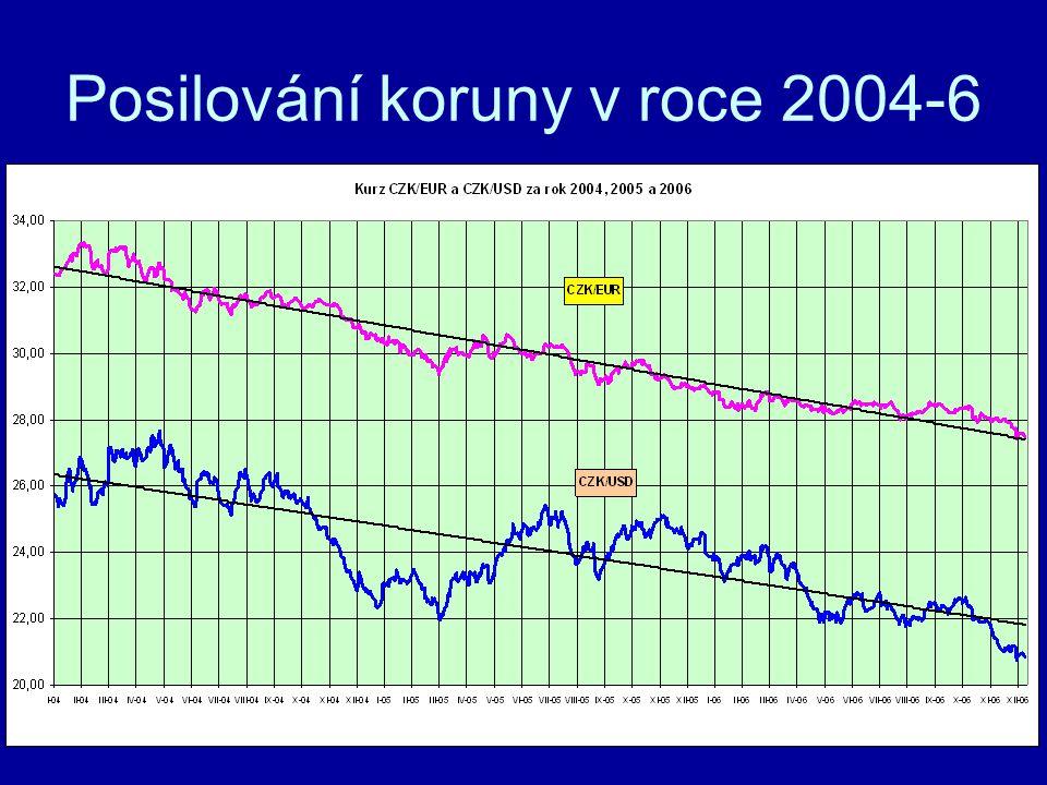 Posilování koruny v roce 2004-6