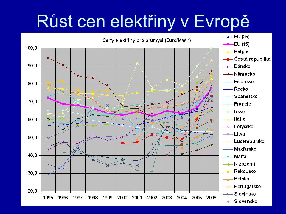 Různé postoje k liberalizaci Odběratelé – volný trh,podmínkou je převis nabídky,regulace v přechodném období Dodavatelé – využít dominantního postavení a udržet je co nejdéle Státní orgány – udržet silné národní energetiky, příjmy z jejich výsledků a prodeje podílů, problémy s posuzováním chování dominantů, nedostatečná angažovanost neenergických složek Evropské orgány – Snaha o volný trh metodou pokusů a omylů,nízká ochrana spotřebitelů,