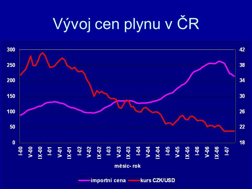 Vývoj cen plynu v ČR