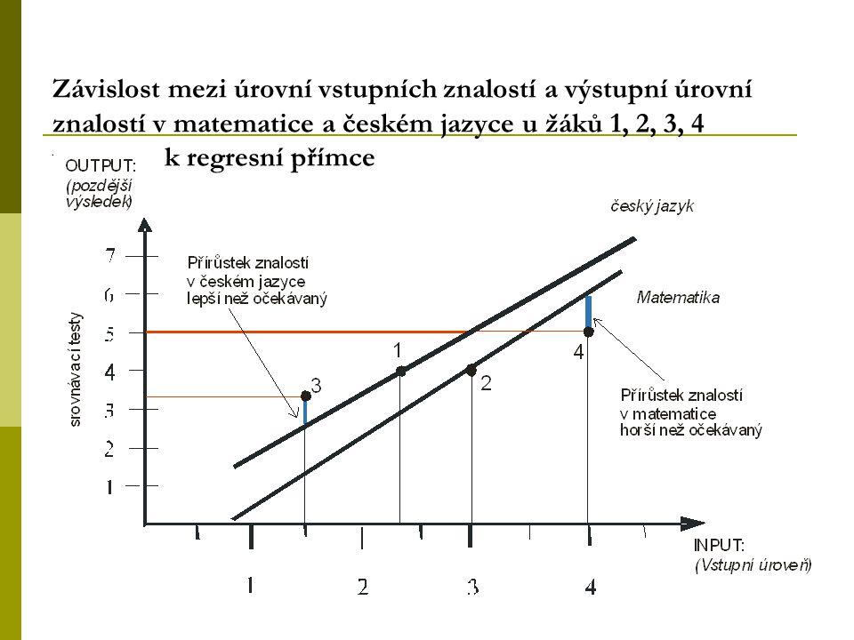 Relativní přírůstek znalostí  Relativní pokrok žáků, neboli jak dobře žáci ovládají jistou znalost ve srovnání s ostatními žáky se stejnou Vstupní úr