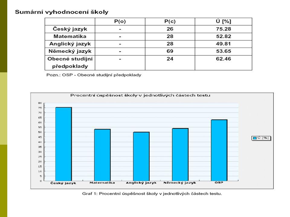 Zprávy za žáka,třídu a školu  Zpráva za žáka: - Celkové zhodnocení v testu - Doporučení pro žáka (úlohy)  Zpráva za třídu: Stejný koncept jako zpráv