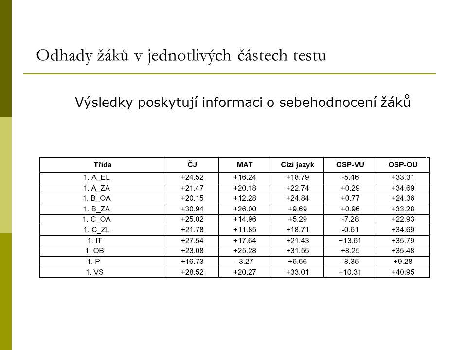 Odhady žáků v jednotlivých částech testu Výsledky poskytují informaci o sebehodnocení žáků