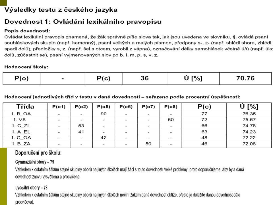 Průměrná úspěšnost v testu podle pohlaví