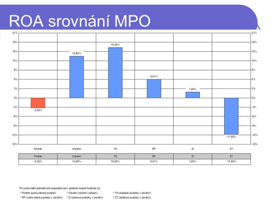 ROA srovnání MPO