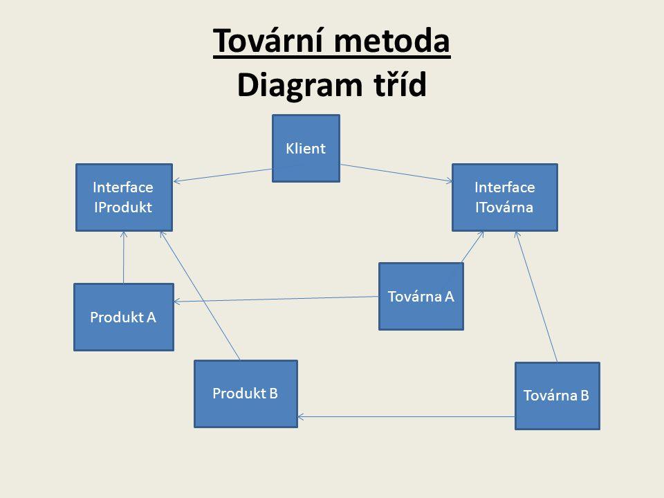 Tovární metoda Diagram tříd Klient Interface IProdukt Produkt A Produkt B Interface ITovárna Továrna A Továrna B