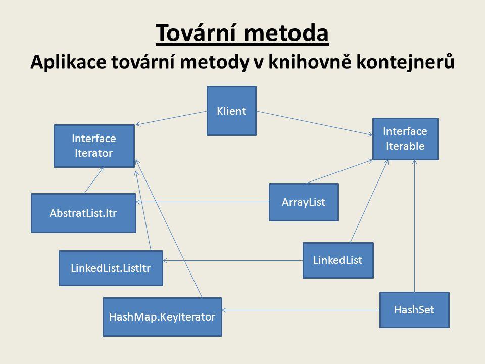 Tovární metoda Aplikace tovární metody v knihovně kontejnerů Klient Interface Iterator Interface Iterable AbstratList.Itr LinkedList.ListItr HashMap.KeyIterator ArrayList LinkedList HashSet