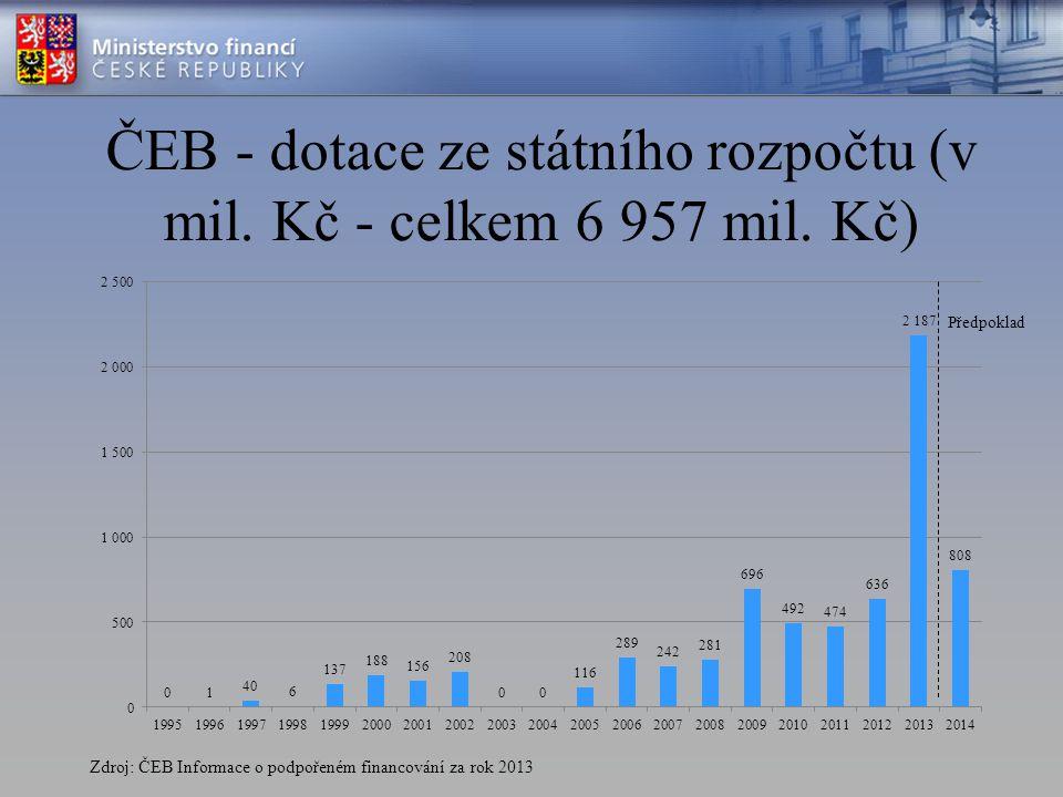 ČEB - dotace ze státního rozpočtu (v mil. Kč - celkem 6 957 mil. Kč) Zdroj: ČEB Informace o podpořeném financování za rok 2013 Předpoklad