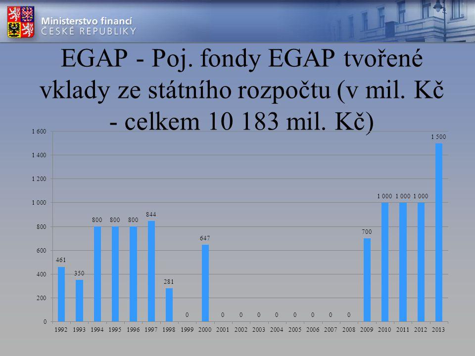 EGAP - Poj. fondy EGAP tvořené vklady ze státního rozpočtu (v mil. Kč - celkem 10 183 mil. Kč)