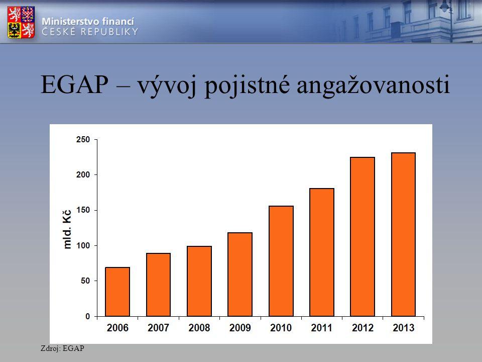 EGAP – vývoj pojistné angažovanosti Zdroj: EGAP