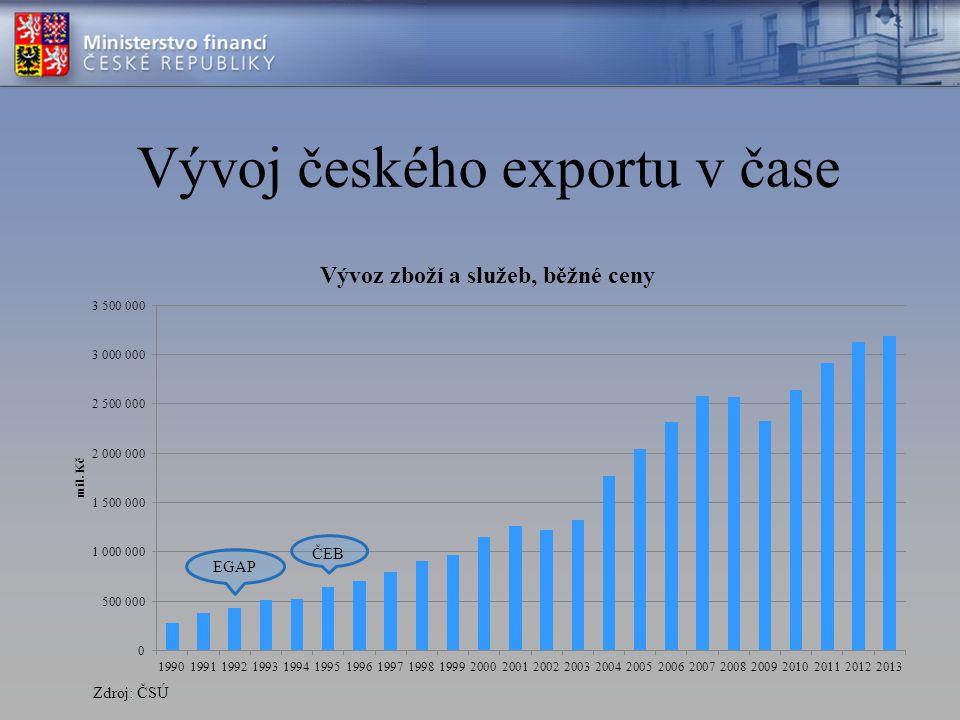 EGAP – objem podpořeného exportu (mld. Kč) Zdroj: Materiál – Strategie ČEB a EGAP