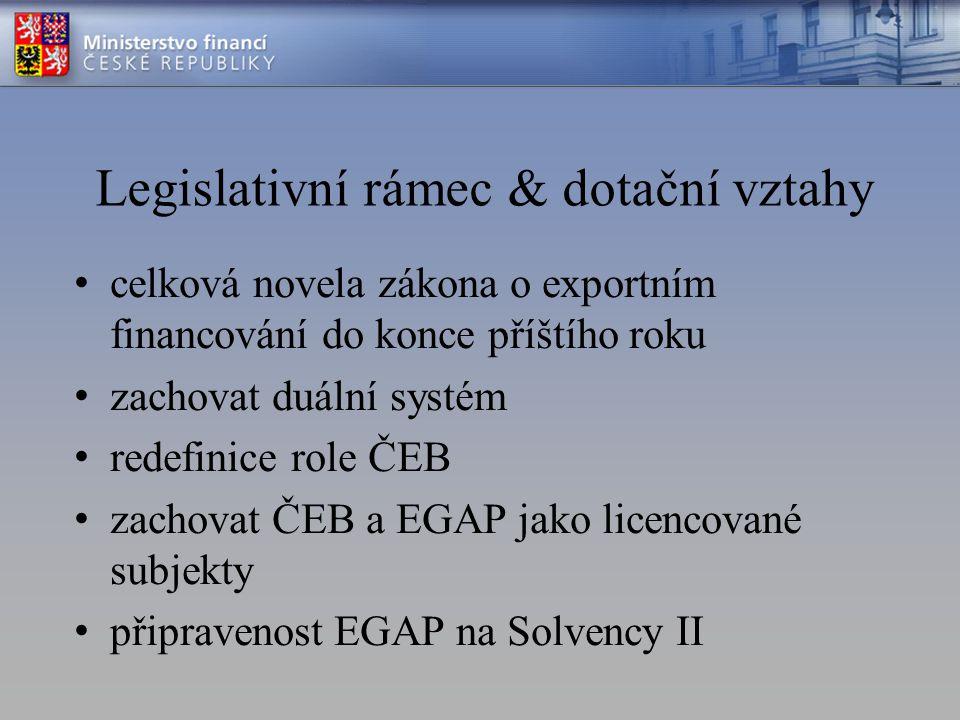 Legislativní rámec & dotační vztahy celková novela zákona o exportním financování do konce příštího roku zachovat duální systém redefinice role ČEB za
