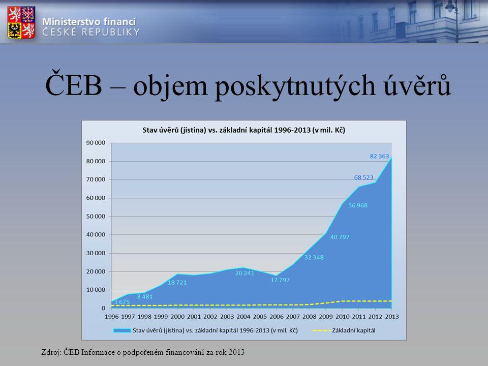 Podíl ČEB na pojištěném exportu EGAP Zdroj: Materiál – Strategie ČEB a EGAP