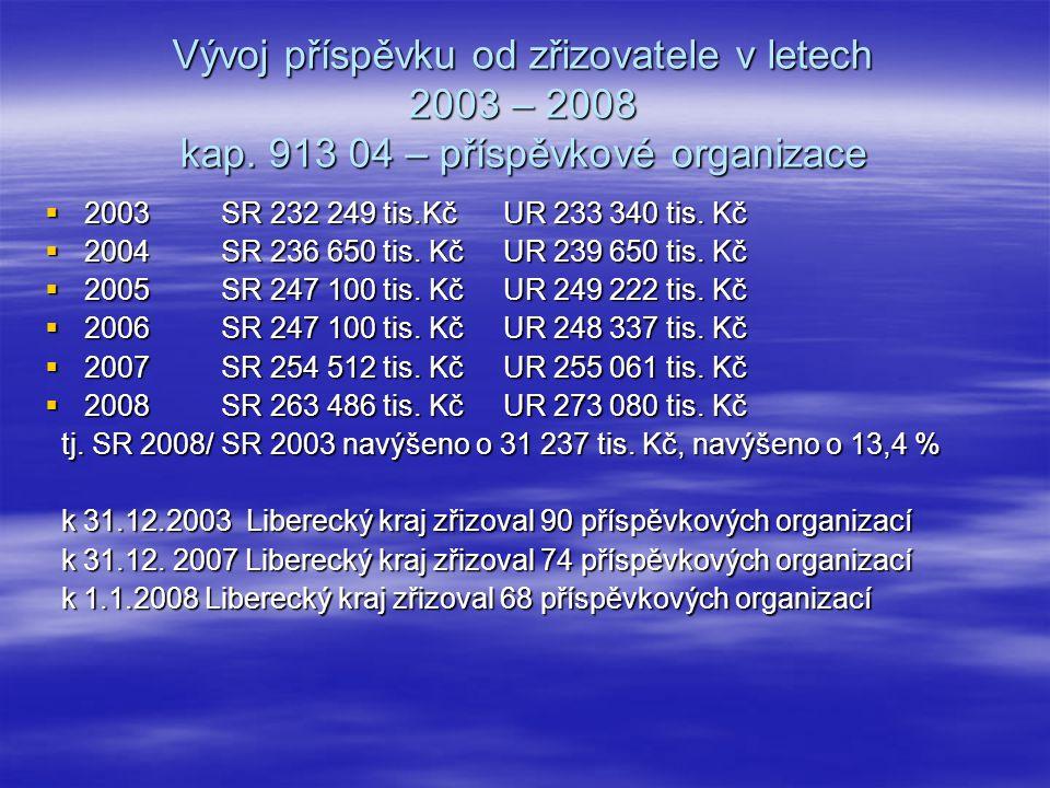 Vývoj příspěvku od zřizovatele v letech 2003 – 2008 kap.