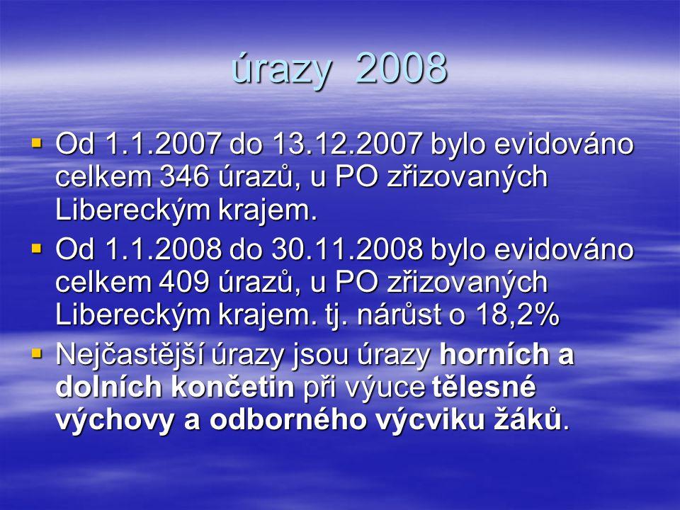 úrazy 2008  Od 1.1.2007 do 13.12.2007 bylo evidováno celkem 346 úrazů, u PO zřizovaných Libereckým krajem.