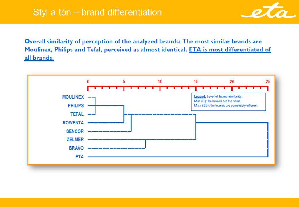 Styl a tón – brand differentiation