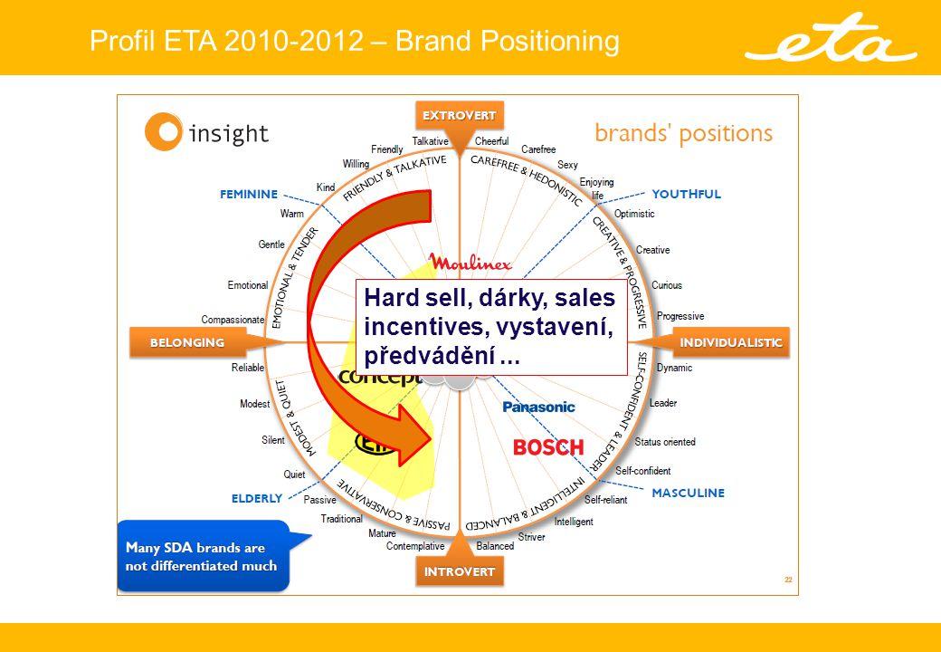 Profil ETA 2010-2012 – Brand Positioning Značka, kvalita, dlouhodobá komunikace, web, ETA klub, design,