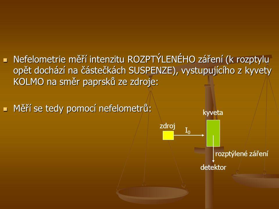Nefelometrie měří intenzitu ROZPTÝLENÉHO záření (k rozptylu opět dochází na částečkách SUSPENZE), vystupujícího z kyvety KOLMO na směr paprsků ze zdroje: Nefelometrie měří intenzitu ROZPTÝLENÉHO záření (k rozptylu opět dochází na částečkách SUSPENZE), vystupujícího z kyvety KOLMO na směr paprsků ze zdroje: Měří se tedy pomocí nefelometrů: Měří se tedy pomocí nefelometrů: zdroj I0I0 kyveta rozptýlené záření detektor