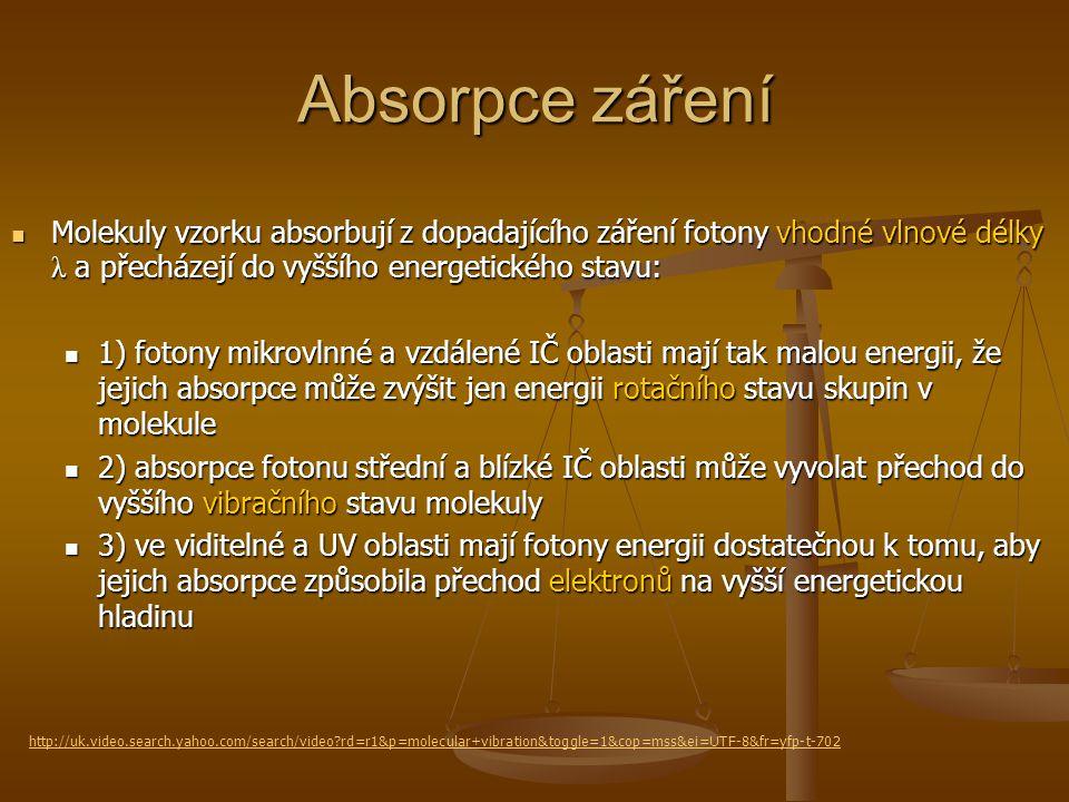 Absorpce záření Molekuly vzorku absorbují z dopadajícího záření fotony vhodné vlnové délky λ a přecházejí do vyššího energetického stavu: Molekuly vzo