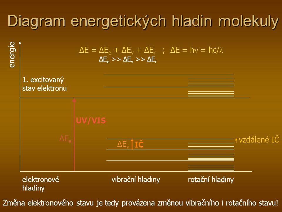 Diagram energetických hladin molekuly energie elektronové hladiny 1. excitovaný stav elektronu vibrační hladinyrotační hladiny UV/VIS IČ vzdálené IČ Z