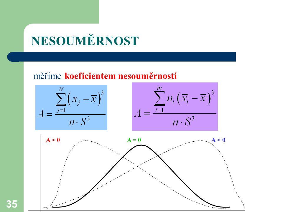 35 NESOUMĚRNOST měříme koeficientem nesouměrnosti A > 0A = 0A < 0
