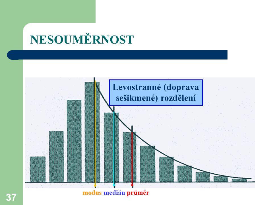 37 NESOUMĚRNOST modus modus medián průměr Levostranné (doprava sešikmené) rozdělení