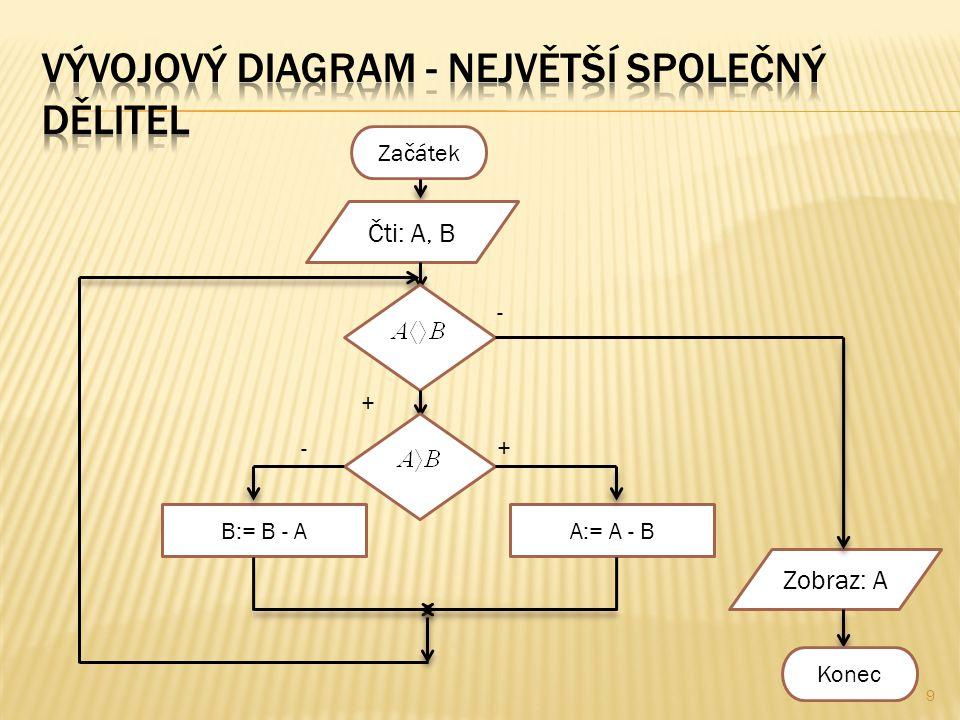  VETA – strukturovaná proměnná, do které se načte celá věta  VETA[I] – I-tý znak proměnné VETA  I – řídící proměnná cyklu s pevným počtem opakování  POCZN – počet znaků – proměnná, do které se uloží číslo, které udává počet znaků ve větě  MEZ – počítadlo mezer 10