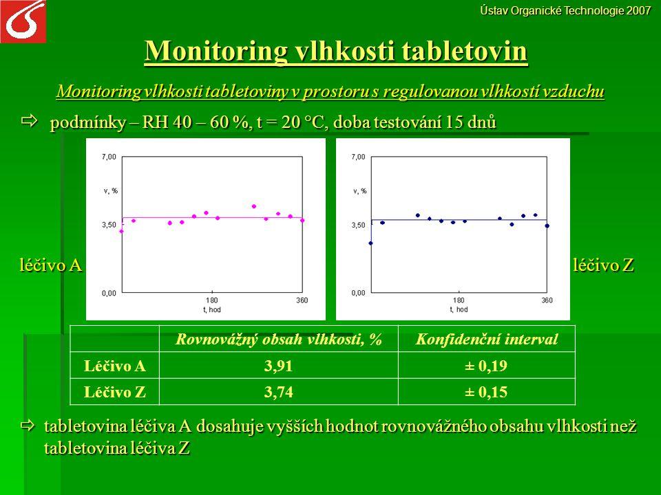 Monitoring vlhkosti tabletovin Monitoring vlhkosti při experimentálně upravených stabilitních testech  dva typy stabilitních testů: podmínky zrychleného testu: t = 40 °C, RH = 75 % podmínky zrychleného testu: t = 40 °C, RH = 75 % podmínky dlouhodobého testu: t = 25 °C, RH = 60 % podmínky dlouhodobého testu: t = 25 °C, RH = 60 %  doba testování: 30 dnů Ústav Organické Technologie 2007 Sartorious thetmo control Adsorpce vlhkosti při t = 40 °C, RH = 75 % Adsorpce vlhkosti při t = 25 °C, RH = 60 % Léčivo A Léčivo ZLéčivo A Léčivo Z