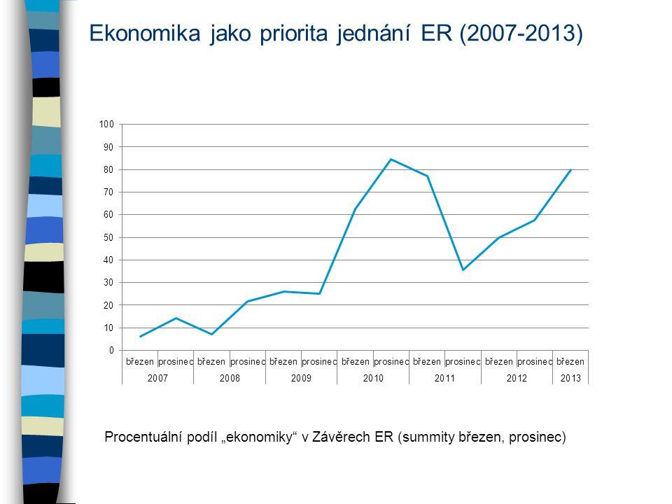 """Ekonomika jako priorita jednání ER (2007-2013) Procentuální podíl """"ekonomiky v Závěrech ER (summity březen, prosinec)"""