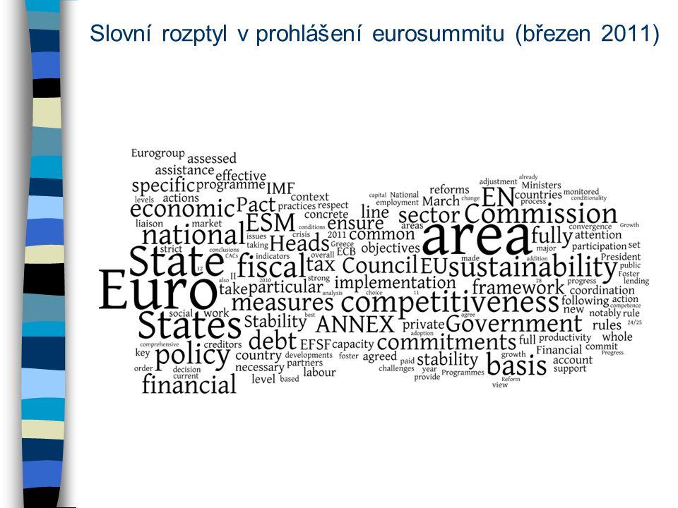 Slovní rozptyl v prohlášení eurosummitu (březen 2011)