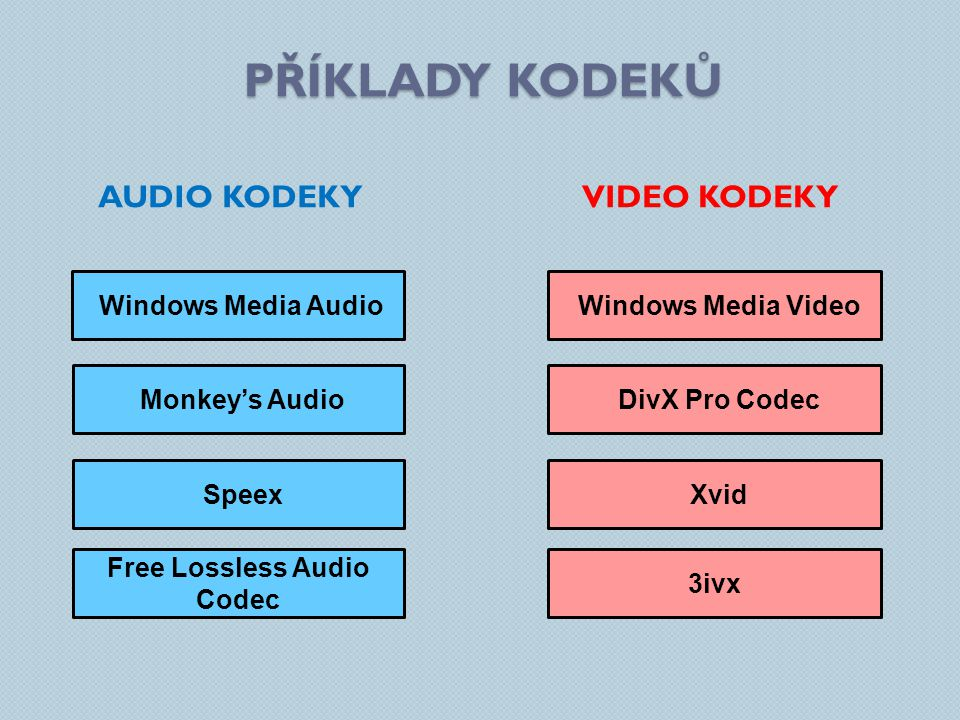 PŘÍKLADY KODEKŮ AUDIO KODEKYVIDEO KODEKY Windows Media Audio Monkey's Audio Speex Windows Media Video DivX Pro Codec Xvid Free Lossless Audio Codec 3i