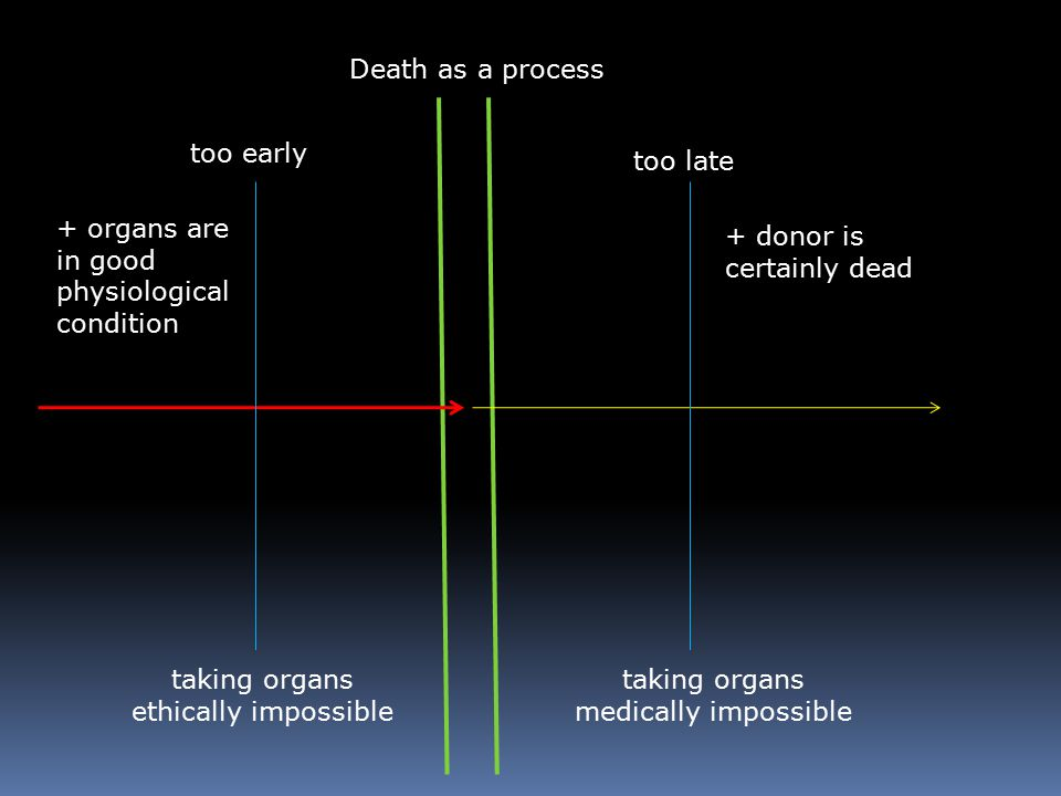 Death as a process too early too late taking organs ethically impossible taking organs medically impossible + donor is certainly dead + organs are in good physiological condition