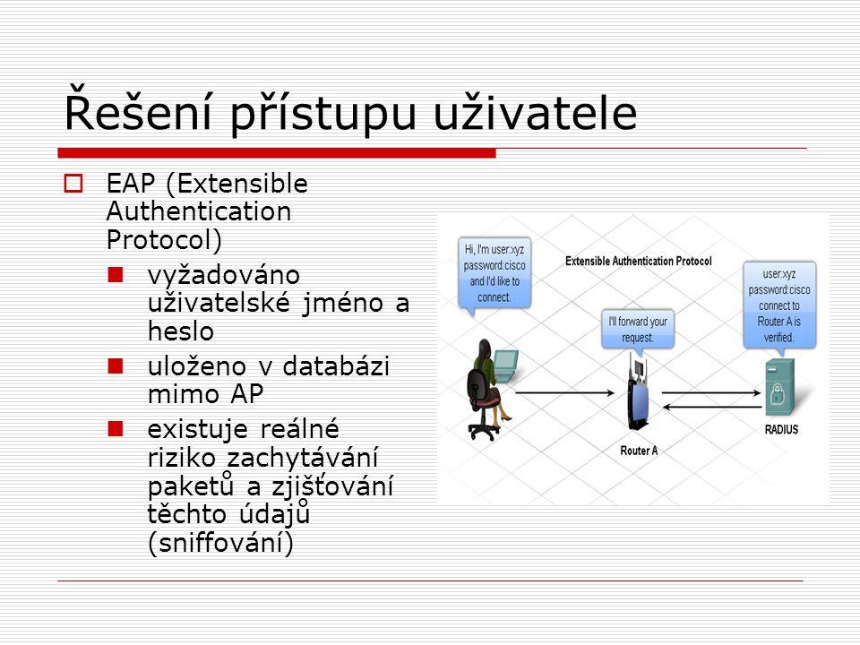 Řešení přístupu uživatele  EAP (Extensible Authentication Protocol) vyžadováno uživatelské jméno a heslo uloženo v databázi mimo AP existuje reálné riziko zachytávání paketů a zjišťování těchto údajů (sniffování)