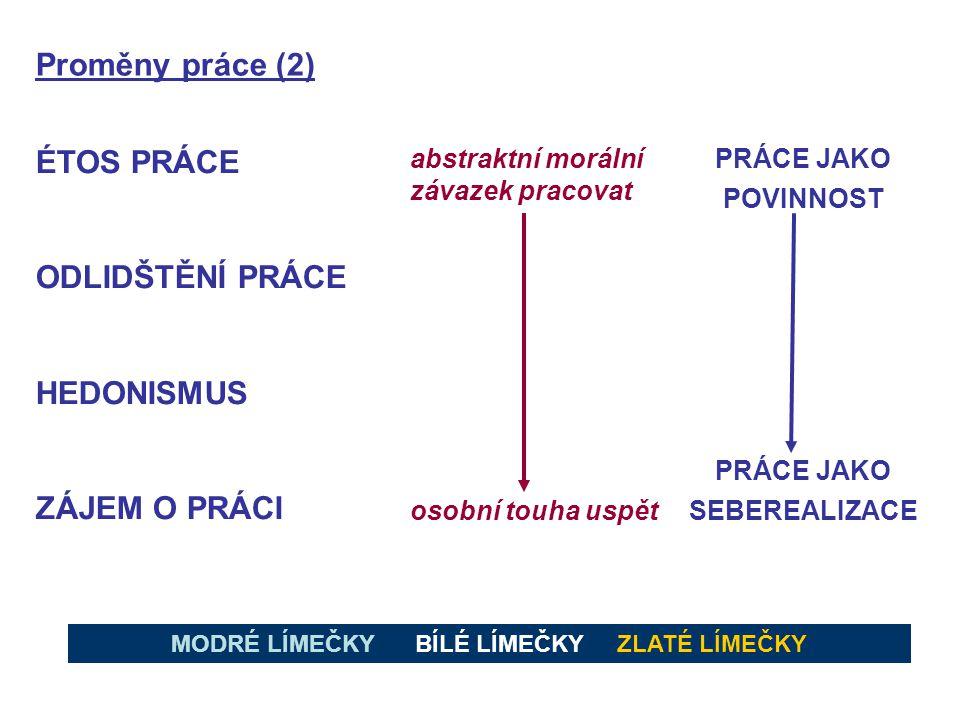 Proměny práce (2) ÉTOS PRÁCE ODLIDŠTĚNÍ PRÁCE HEDONISMUS ZÁJEM O PRÁCI abstraktní morální závazek pracovat osobní touha uspět PRÁCE JAKO POVINNOST PRÁ
