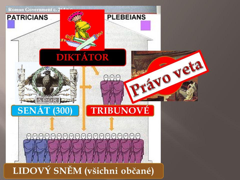 2 KONZULOVÉ SENÁT (300) LIDOVÝ SNĚM (všichni občané) TRIBUNOVÉ DIKTÁTOR