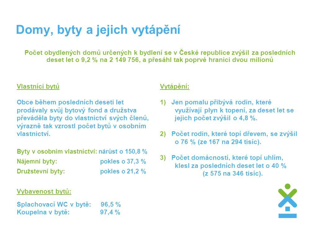 Domy, byty a jejich vytápění Počet obydlených domů určených k bydlení se v České republice zvýšil za posledních deset let o 9,2 % na 2 149 756, a přes