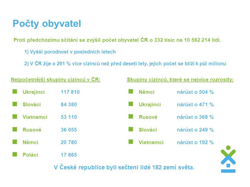 Počty obyvatel Proti předchozímu sčítání se zvýšil počet obyvatel ČR o 332 tisíc na 10 562 214 lidí. 1) Vyšší porodnost v posledních letech 2) V ČR ži