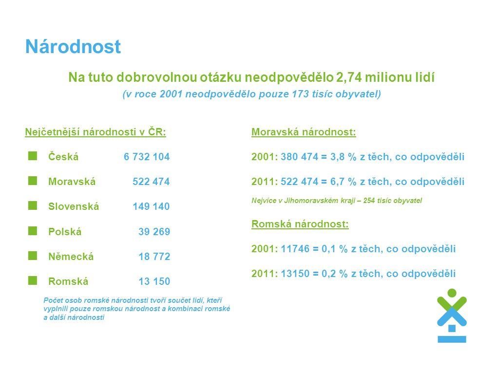 Národnost Na tuto dobrovolnou otázku neodpovědělo 2,74 milionu lidí (v roce 2001 neodpovědělo pouze 173 tisíc obyvatel) Nejčetnější národnosti v ČR: 