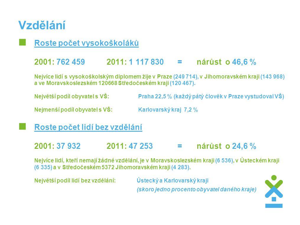 Vzdělání  Roste počet vysokoškoláků 2001: 762 459 2011: 1 117 830 = nárůst o 46,6 % Nejvíce lidí s vysokoškolským diplomem žije v Praze (249 714), v