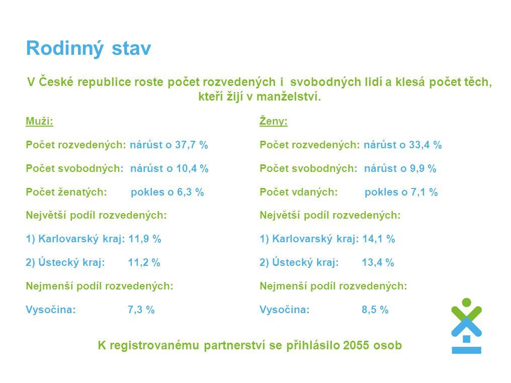 Rodinný stav V České republice roste počet rozvedených i svobodných lidí a klesá počet těch, kteří žijí v manželství. Muži: Počet rozvedených: nárůst