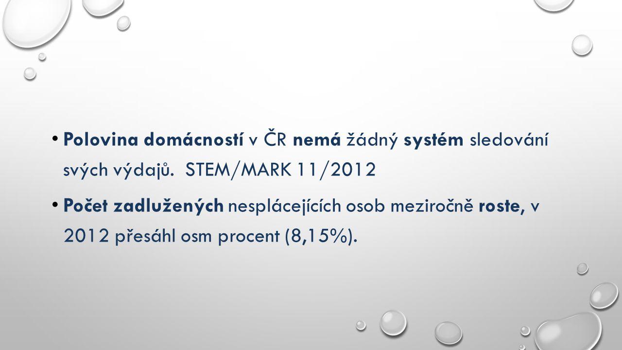 Polovina domácností v ČR nemá žádný systém sledování svých výdajů. STEM/MARK 11/2012 Počet zadlužených nesplácejících osob meziročně roste, v 2012 pře