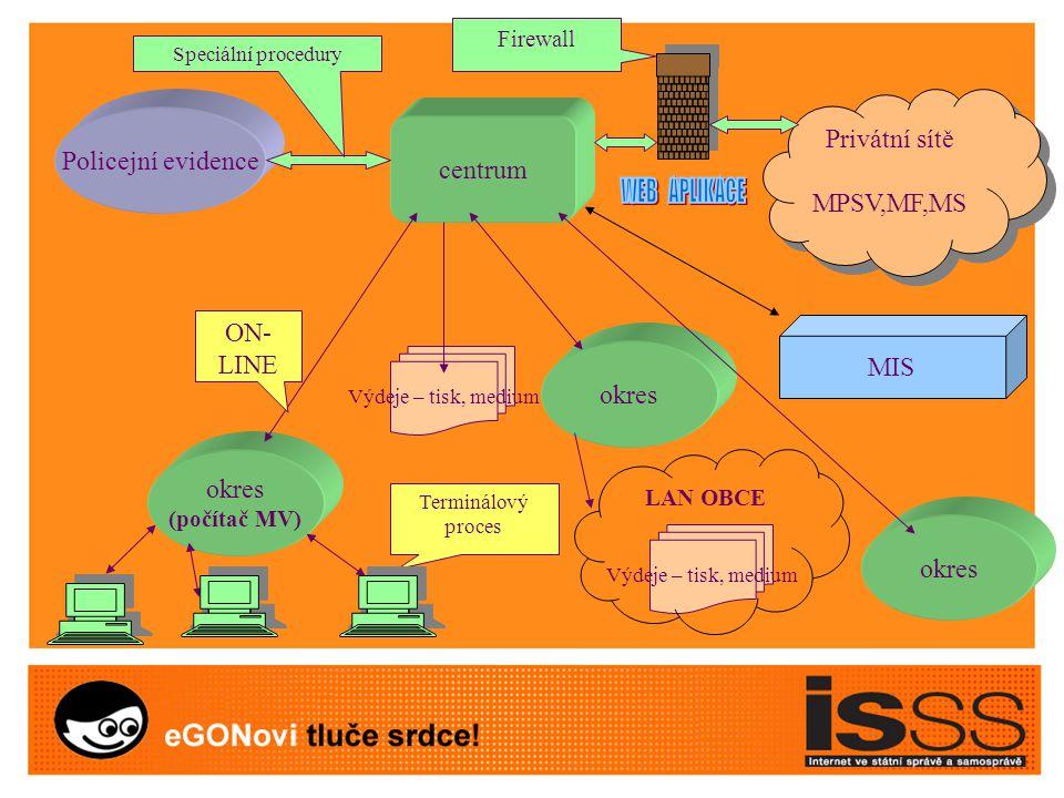 Školení 4 typy Audiovizualní material OFF line On line Konzultace