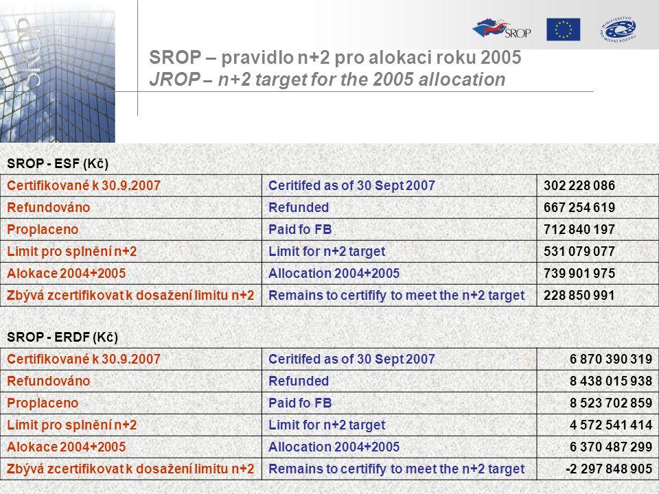 SROP – pravidlo n+2 pro alokaci roku 2005 JROP – n+2 target for the 2005 allocation SROP - ESF (Kč) Certifikované k 30.9.2007Ceritifed as of 30 Sept 2007302 228 086 RefundovánoRefunded667 254 619 ProplacenoPaid fo FB712 840 197 Limit pro splnění n+2Limit for n+2 target531 079 077 Alokace 2004+2005Allocation 2004+2005739 901 975 Zbývá zcertifikovat k dosažení limitu n+2Remains to certifify to meet the n+2 target228 850 991 SROP - ERDF (Kč) Certifikované k 30.9.2007Ceritifed as of 30 Sept 20076 870 390 319 RefundovánoRefunded8 438 015 938 ProplacenoPaid fo FB8 523 702 859 Limit pro splnění n+2Limit for n+2 target4 572 541 414 Alokace 2004+2005Allocation 2004+20056 370 487 299 Zbývá zcertifikovat k dosažení limitu n+2Remains to certifify to meet the n+2 target-2 297 848 905