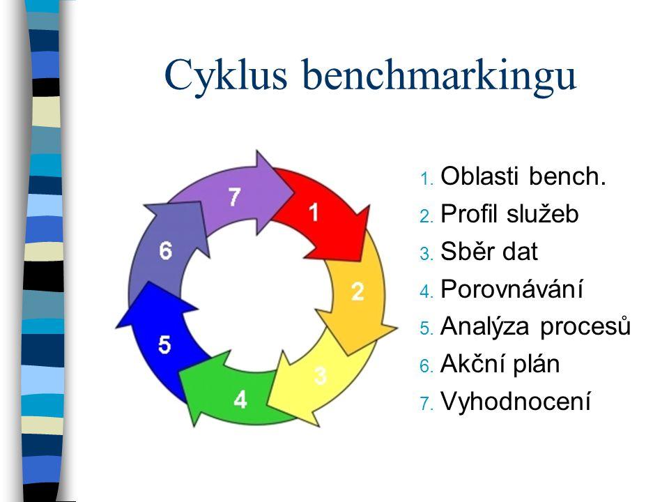 Cyklus benchmarkingu 1. Oblasti bench. 2. Profil služeb 3.