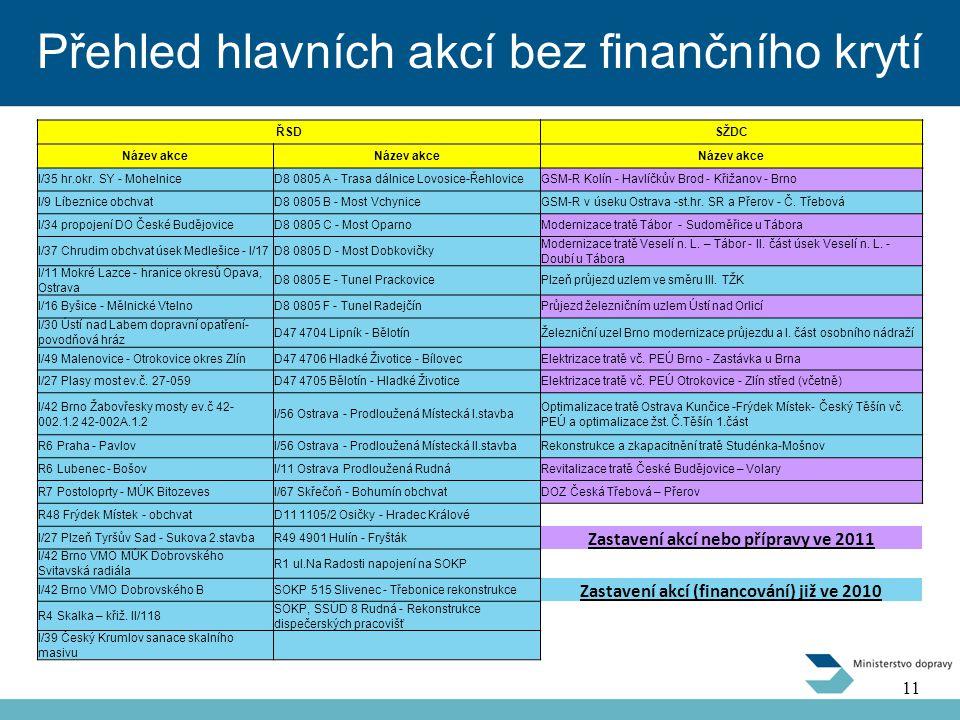 Přehled hlavních akcí bez finančního krytí 11 ŘSDSŽDC Název akce I/35 hr.okr.
