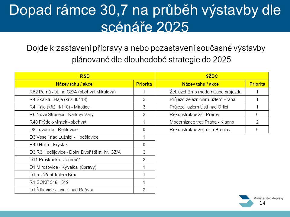 Dopad rámce 30,7 na průběh výstavby dle scénáře 2025 Dojde k zastavení přípravy a nebo pozastavení současné výstavby plánované dle dlouhodobé strategie do 2025 14 ŘSDSŽDC Název tahu / akcePrioritaNázev tahu / akcePriorita R52 Perná - st.