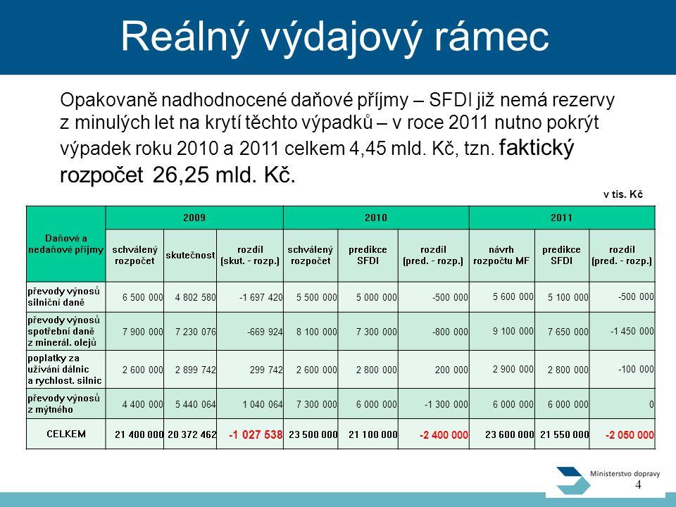 Porovnání variant 15 Žadatel Oblast / varianta rozpočtu MF 1 Upravené požadavky na limit 36,1 mld.